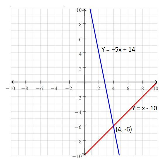 Big Ideas Math Answers Grade 8 Chapter 5 Systems of Linear Equations 2