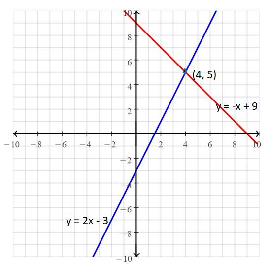 Big Ideas Math Answers Grade 8 Chapter 5 Systems of Linear Equations 20