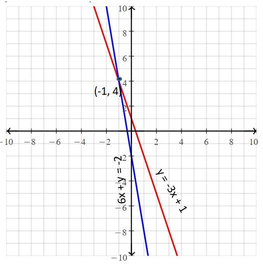 Big Ideas Math Answers Grade 8 Chapter 5 Systems of Linear Equations 21
