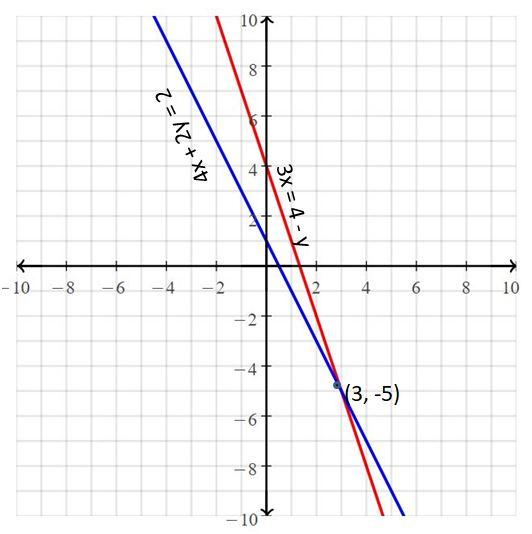Big Ideas Math Answers Grade 8 Chapter 5 Systems of Linear Equations 22