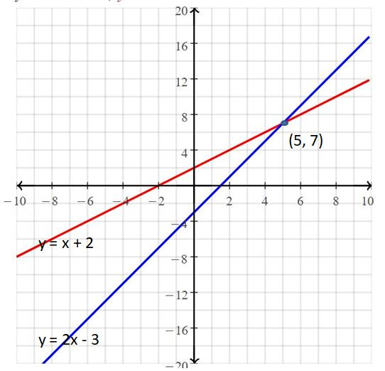 Big Ideas Math Answers Grade 8 Chapter 5 Systems of Linear Equations 24