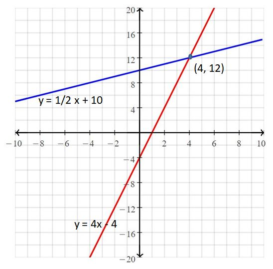 Big Ideas Math Answers Grade 8 Chapter 5 Systems of Linear Equations 23