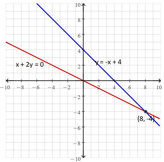 Big Ideas Math Answers Grade 8 Chapter 5 Systems of Linear Equations 25
