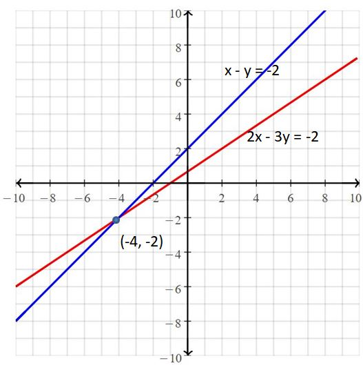 Big Ideas Math Answers Grade 8 Chapter 5 Systems of Linear Equations 26