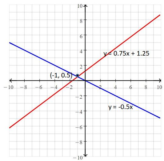 Big Ideas Math Answers Grade 8 Chapter 5 Systems of Linear Equations 27