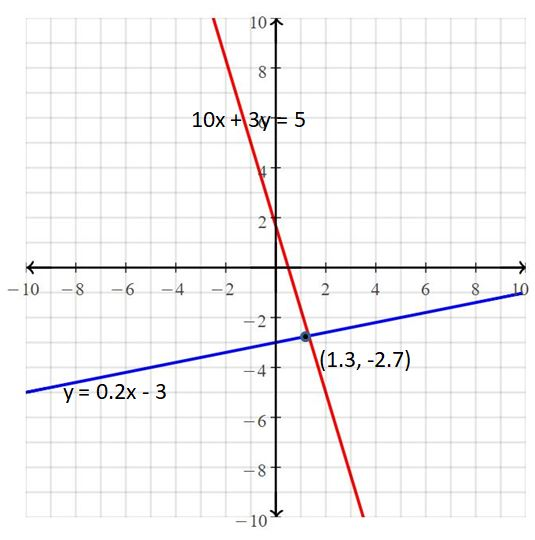 Big Ideas Math Answers Grade 8 Chapter 5 Systems of Linear Equations 28