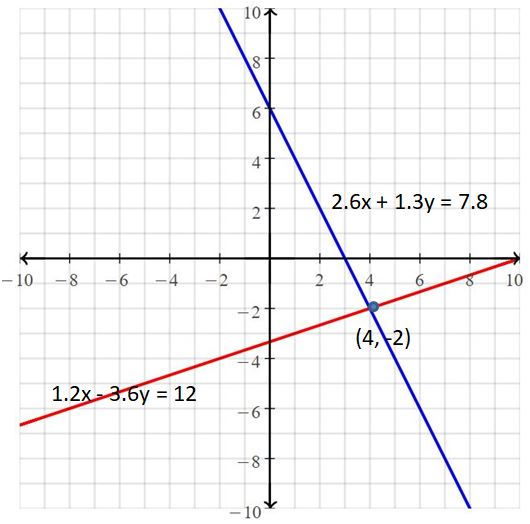Big Ideas Math Answers Grade 8 Chapter 5 Systems of Linear Equations 29