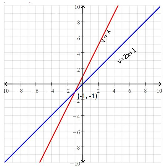 Big Ideas Math Answers Grade 8 Chapter 5 Systems of Linear Equations 3
