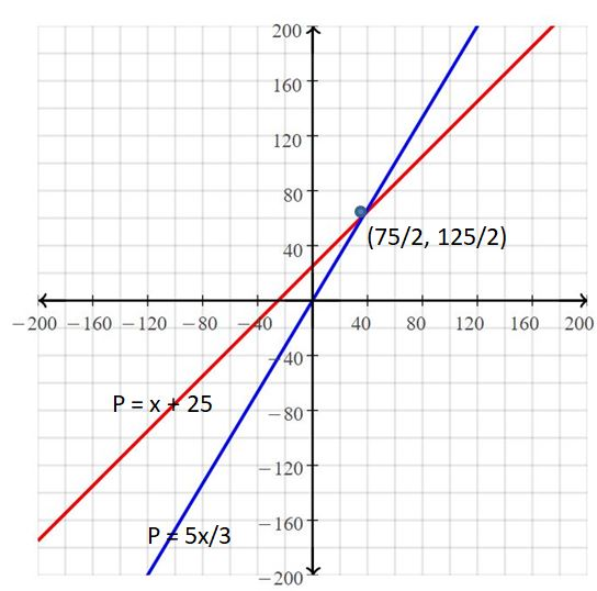 Big Ideas Math Answers Grade 8 Chapter 5 Systems of Linear Equations 31