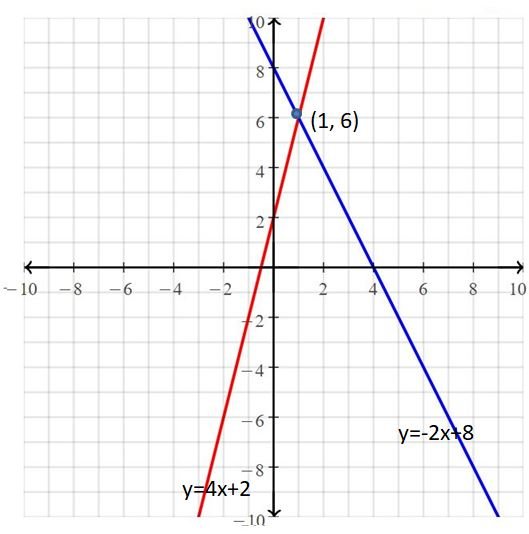 Big Ideas Math Answers Grade 8 Chapter 5 Systems of Linear Equations 32