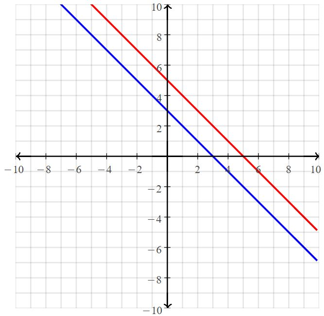 Big Ideas Math Answers Grade 8 Chapter 5 Systems of Linear Equations 37