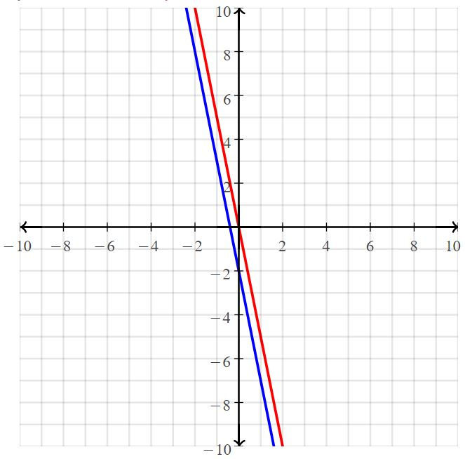 Big Ideas Math Answers Grade 8 Chapter 5 Systems of Linear Equations 38