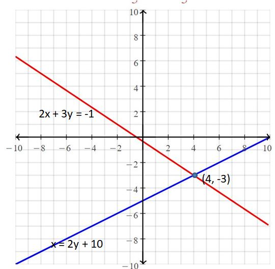 Big Ideas Math Answers Grade 8 Chapter 5 Systems of Linear Equations 39