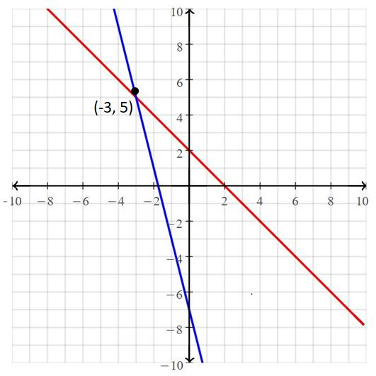 Big Ideas Math Answers Grade 8 Chapter 5 Systems of Linear Equations 4