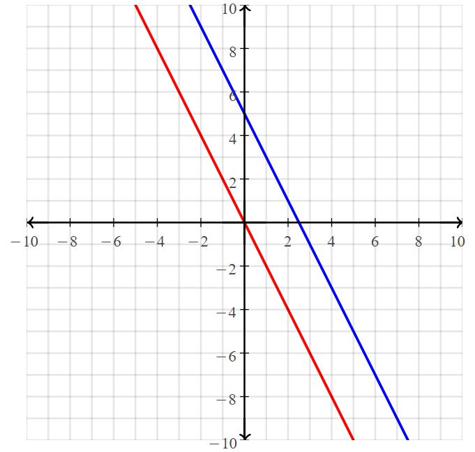 Big Ideas Math Answers Grade 8 Chapter 5 Systems of Linear Equations 40
