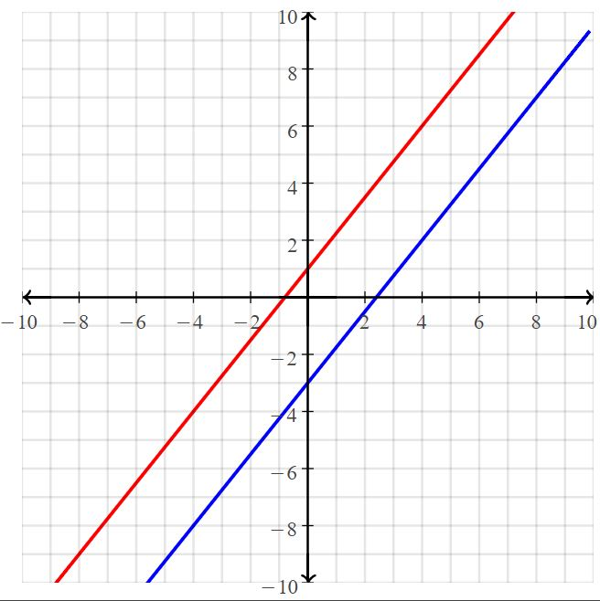 Big Ideas Math Answers Grade 8 Chapter 5 Systems of Linear Equations 41