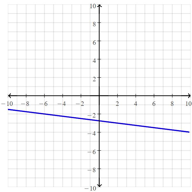 Big Ideas Math Answers Grade 8 Chapter 5 Systems of Linear Equations 42