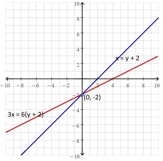 Big Ideas Math Answers Grade 8 Chapter 5 Systems of Linear Equations 43