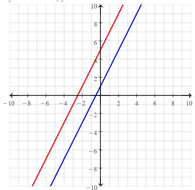 Big Ideas Math Answers Grade 8 Chapter 5 Systems of Linear Equations 44