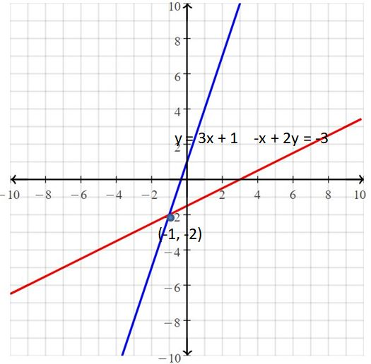 Big Ideas Math Answers Grade 8 Chapter 5 Systems of Linear Equations 47