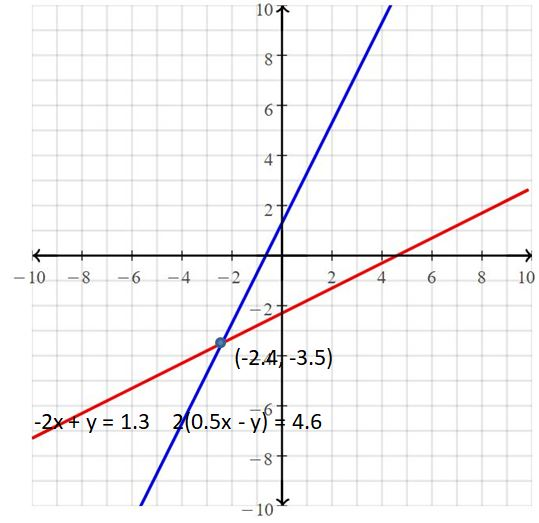 Big Ideas Math Answers Grade 8 Chapter 5 Systems of Linear Equations 48
