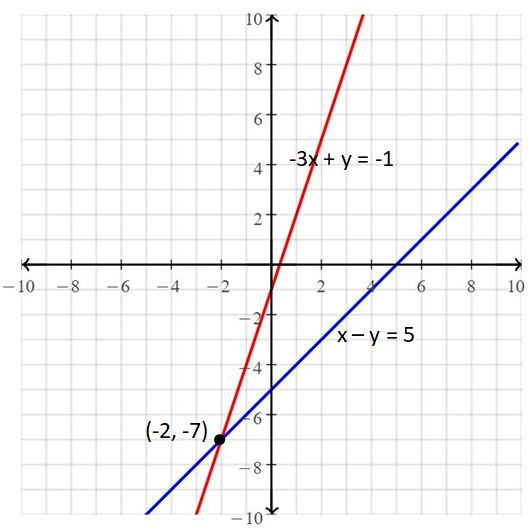 Big Ideas Math Answers Grade 8 Chapter 5 Systems of Linear Equations 5