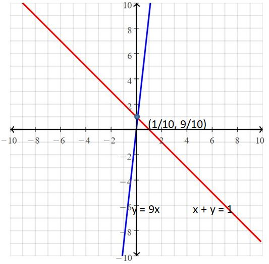 Big Ideas Math Answers Grade 8 Chapter 5 Systems of Linear Equations 50