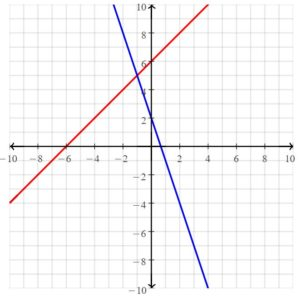 Big Ideas Math Answers Grade 8 Chapter 5 Systems of Linear Equations 52