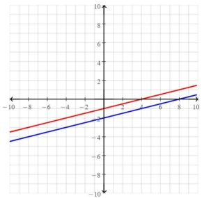 Big Ideas Math Answers Grade 8 Chapter 5 Systems of Linear Equations 53
