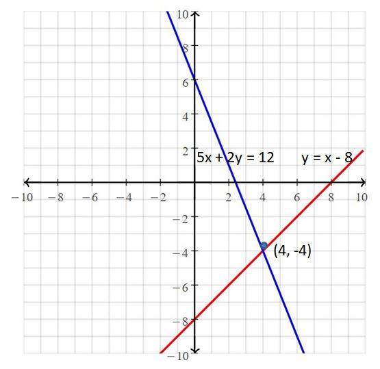 Big Ideas Math Answers Grade 8 Chapter 5 Systems of Linear Equations 56