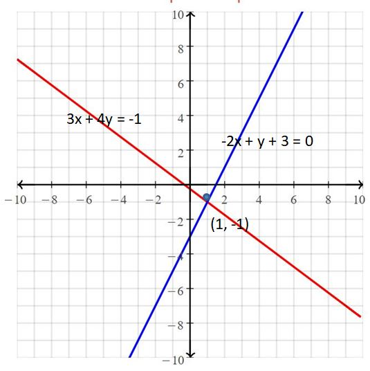 Big Ideas Math Answers Grade 8 Chapter 5 Systems of Linear Equations 57