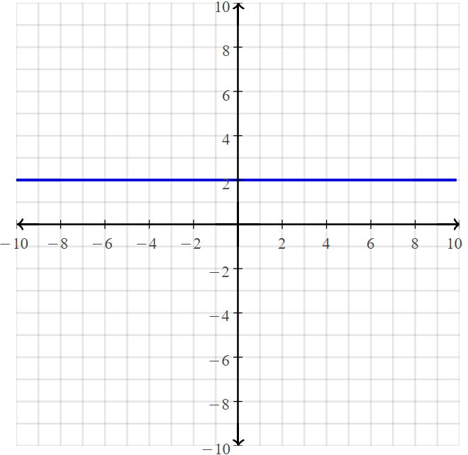 Big Ideas Math Answers Grade 8 Chapter 5 Systems of Linear Equations 59