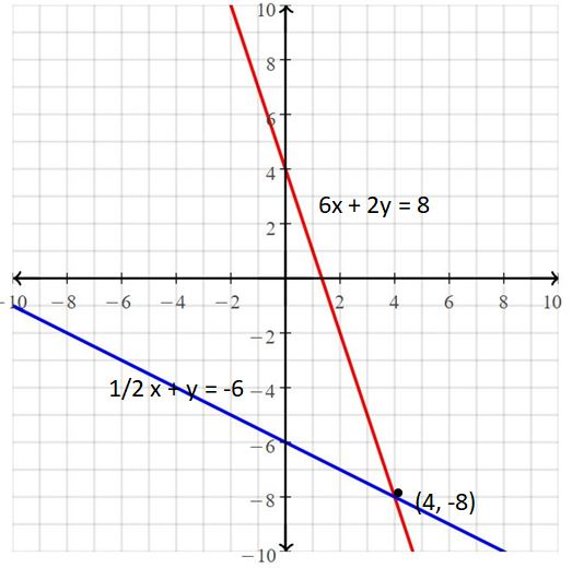 Big Ideas Math Answers Grade 8 Chapter 5 Systems of Linear Equations 7
