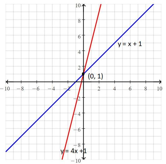 Big Ideas Math Answers Grade 8 Chapter 5 Systems of Linear Equations 8