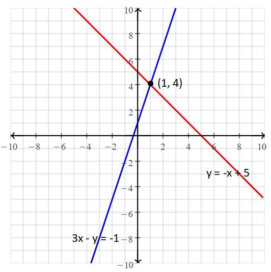 Big Ideas Math Answers Grade 8 Chapter 5 Systems of Linear Equations 9