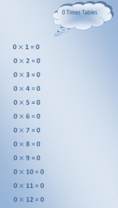 0 Times Multiplication Chart