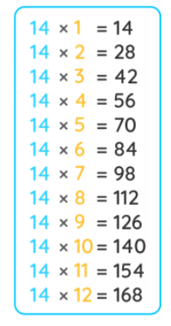 14 Times Table Chart