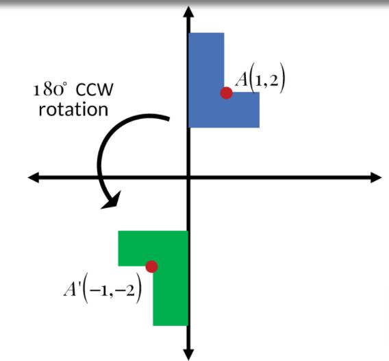 180 degree anticlockwise direction rotation image