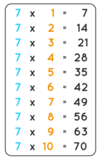 7 Times Multiplication Table