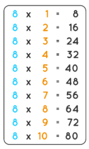 8 Times Table Multiplication Chart