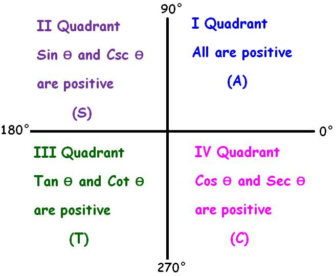 ASTC Formula