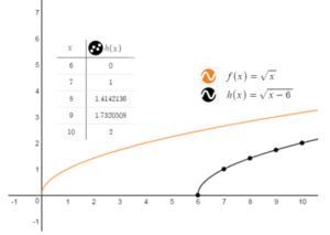 BIM-Answers-Algebra-1-Chapter-10-Radical-Functions-and-Equations-61