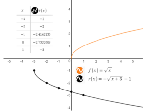 BIM-Answers-Algebra-1-Chapter-10-Radical-Functions-and-Equations-63