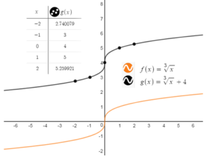 BIM-Answers-Algebra-1-Chapter-10-Radical-Functions-and-Equations-65