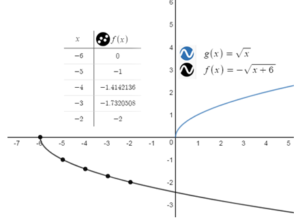 BIM-Answers-Algebra-1-Chapter-10-Radical-Functions-and-Equations-74