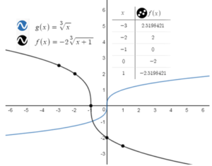 BIM-Answers-Algebra-1-Chapter-10-Radical-Functions-and-Equations-77