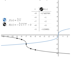 BIM-Answers-Algebra-1-Chapter-10-Radical-Functions-and-Equations-78