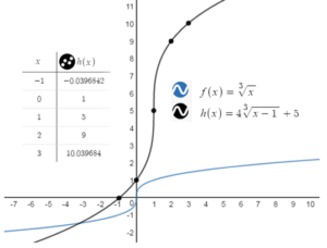 BIM-Answers-Algebra-1-Chapter-10-Radical-Functions-and-Equations-79
