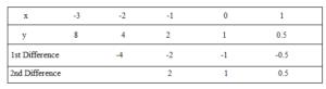 Big-Ideas-Math-Algebra-1-Answer-Key-Chapter-8-Graphing-Quadratic-Functions-38