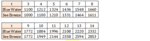 Big-Ideas-Math-Algebra-1-Answer-Key-Chapter-8-Graphing-Quadratic-Functions-41